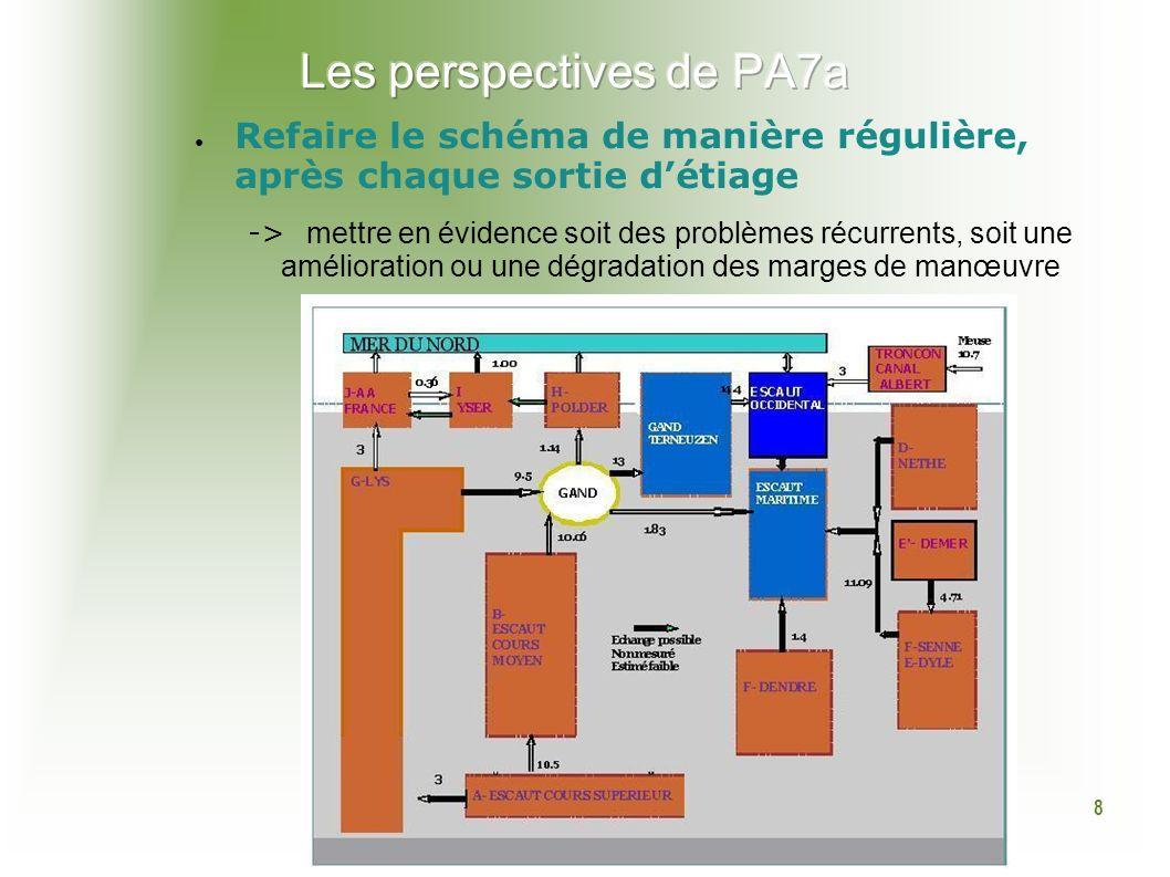 9 Améliorer et partager la connaissance du fonctionnement hydraulique grâce aux modèles développés par les délégations (à partir de 2010) Meilleure compréhension des flux actuels Simulation de limpact du changement climatique sur les modalités de gestion actuelles (2011) Poursuivre les transferts de connaissance Etablir un programme de travail conjoint (a minima cohérent) avec le groupe « eaux souterraines » (PA5) Echanger sur les productions déjà réalisées par les deux groupes (fait en septembre 2009) Evaluer les interactions nappe rivière (contribution Fr attendue dans le cadre de la révision de larrêté cadre sécheresse Nord-Pas- de-Calais suite à lapprobation de larrêté cadre de bassin, étude à mener par le BRGM ) Echanger sur les nouveaux résultats obtenus quant aux impacts du changement climatique sur la ressource en eau souterraine