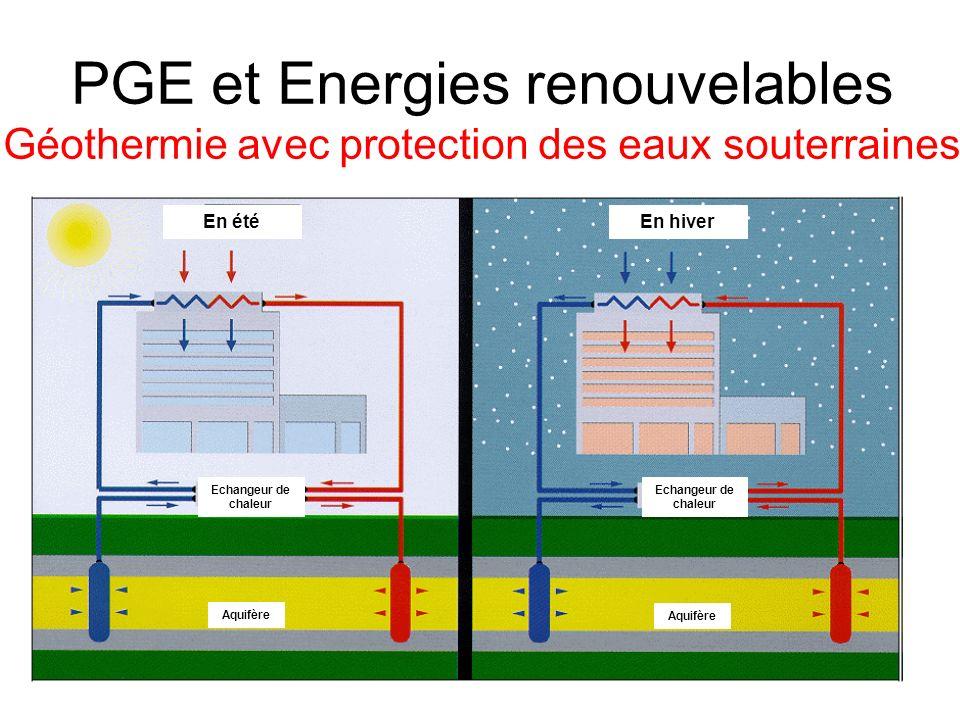 En étéEn hiver Echangeur de chaleur Aquifère PGE et Energies renouvelables Géothermie avec protection des eaux souterraines