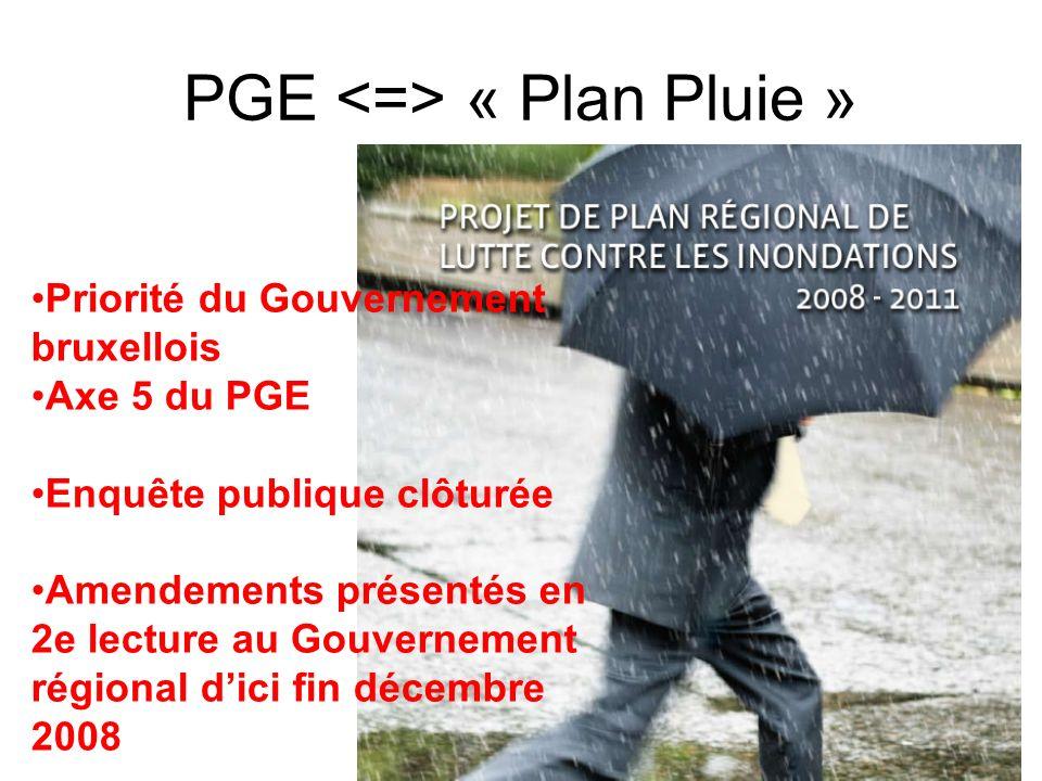 PGE « Plan Pluie » Priorité du Gouvernement bruxellois Axe 5 du PGE Enquête publique clôturée Amendements présentés en 2e lecture au Gouvernement régi