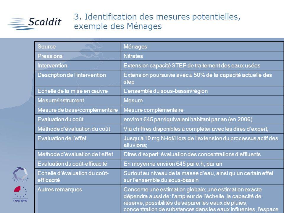 3. Identification des mesures potentielles, exemple des Ménages SourceMénages PressionsNitrates InterventionExtension capacité STEP de traitement des