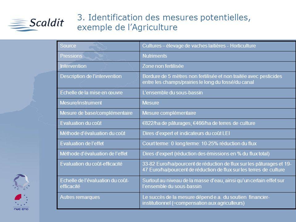 3. Identification des mesures potentielles, exemple de lAgriculture SourceCultures – élevage de vaches laitières - Horticulture PressionsNutriments In