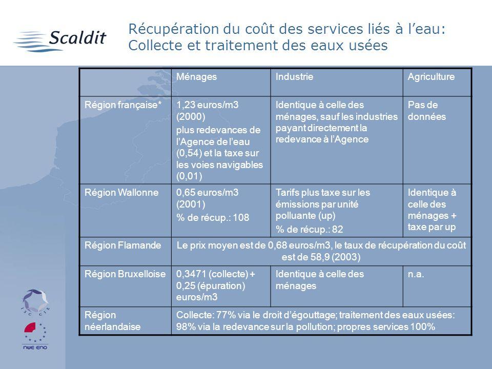 Récupération du coût des services liés à leau: Collecte et traitement des eaux usées MénagesIndustrieAgriculture Région française*1,23 euros/m3 (2000) plus redevances de lAgence de leau (0,54) et la taxe sur les voies navigables (0,01) Identique à celle des ménages, sauf les industries payant directement la redevance à lAgence Pas de données Région Wallonne0,65 euros/m3 (2001) % de récup.: 108 Tarifs plus taxe sur les émissions par unité polluante (up) % de récup.: 82 Identique à celle des ménages + taxe par up Région FlamandeLe prix moyen est de 0,68 euros/m3, le taux de récupération du coût est de 58,9 (2003) Région Bruxelloise0,3471 (collecte) + 0,25 (épuration) euros/m3 Identique à celle des ménages n.a.