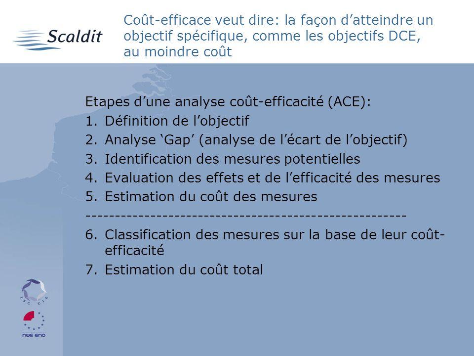 Coût-efficace veut dire: la façon datteindre un objectif spécifique, comme les objectifs DCE, au moindre coût Etapes dune analyse coût-efficacité (ACE): 1.Définition de lobjectif 2.Analyse Gap (analyse de lécart de lobjectif) 3.Identification des mesures potentielles 4.Evaluation des effets et de lefficacité des mesures 5.Estimation du coût des mesures ------------------------------------------------------ 6.Classification des mesures sur la base de leur coût- efficacité 7.Estimation du coût total