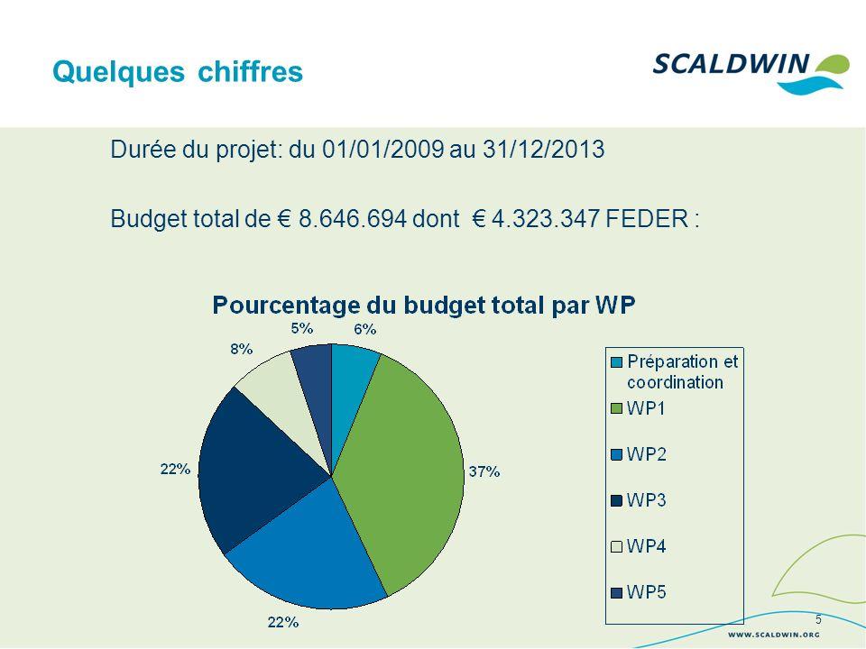 Durée du projet: du 01/01/2009 au 31/12/2013 Budget total de 8.646.694 dont 4.323.347 FEDER : Quelques chiffres 5