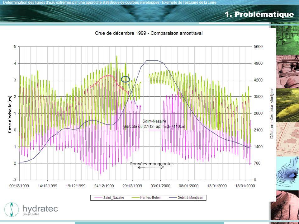 Nos atouts Détermination des lignes deau extrêmes par une approche statistique de courbes enveloppes - Exemple de lestuaire de la Loire 1.