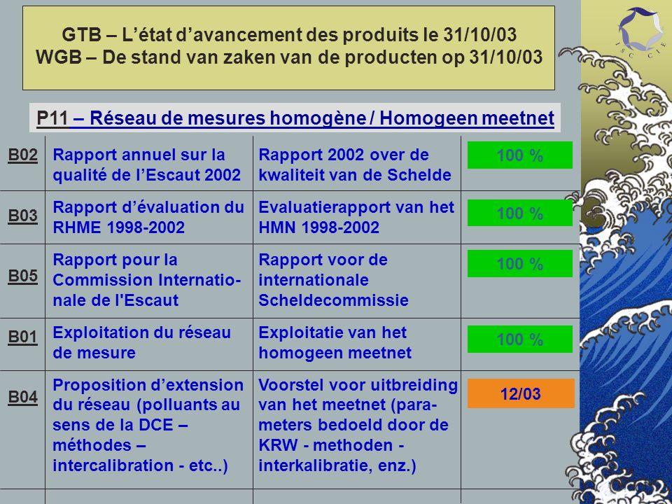 GTB – Létat davancement des produits le 31/10/03 WGB – De stand van zaken van de producten op 31/10/03 P11 – Réseau de mesures homogène / Homogeen meetnet Rapport annuel sur la qualité de lEscaut 2002 Rapport dévaluation du RHME 1998-2002 Rapport pour la Commission Internatio- nale de l Escaut Exploitation du réseau de mesure Proposition dextension du réseau (polluants au sens de la DCE – méthodes – intercalibration - etc..) Rapport 2002 over de kwaliteit van de Schelde Evaluatierapport van het HMN 1998-2002 Rapport voor de internationale Scheldecommissie Exploitatie van het homogeen meetnet Voorstel voor uitbreiding van het meetnet (para- meters bedoeld door de KRW - methoden - interkalibratie, enz.) B02 B03 B05 B01 B04 100 % 12/03