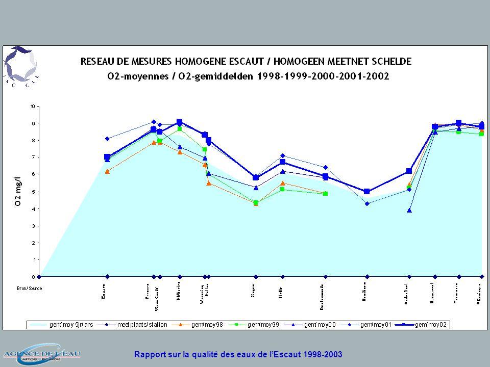 Rapport sur la qualité des eaux de lEscaut 1998-2003