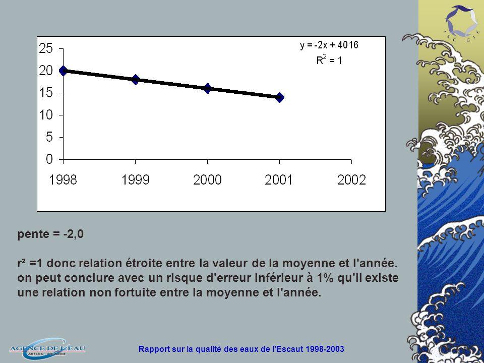 pente = -2,0 r² =1 donc relation étroite entre la valeur de la moyenne et l année.