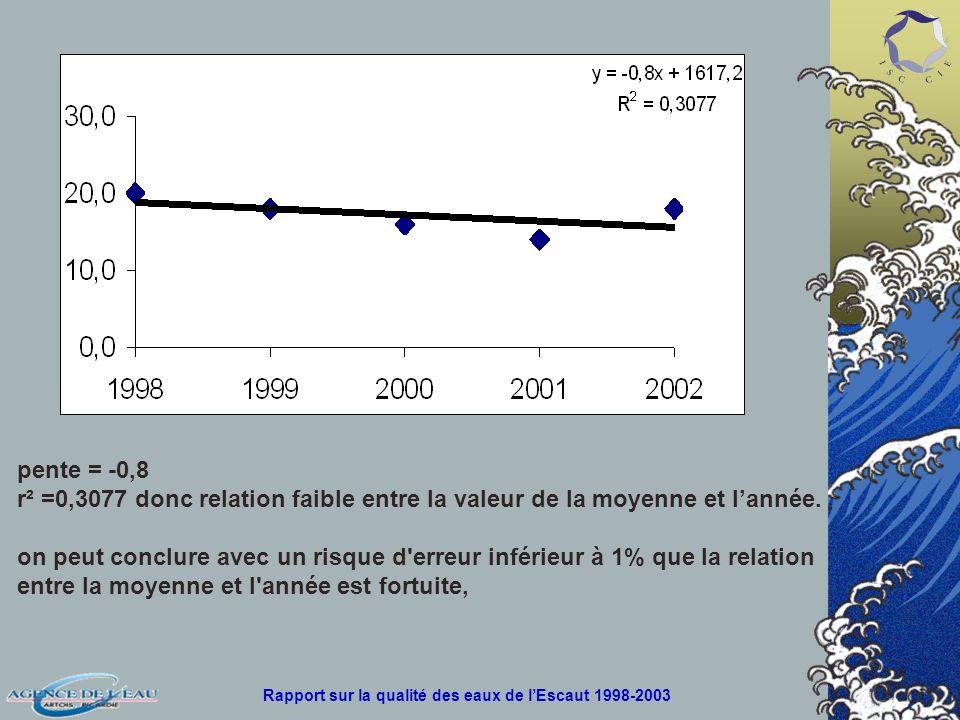 pente = -0,8 r² =0,3077 donc relation faible entre la valeur de la moyenne et lannée.