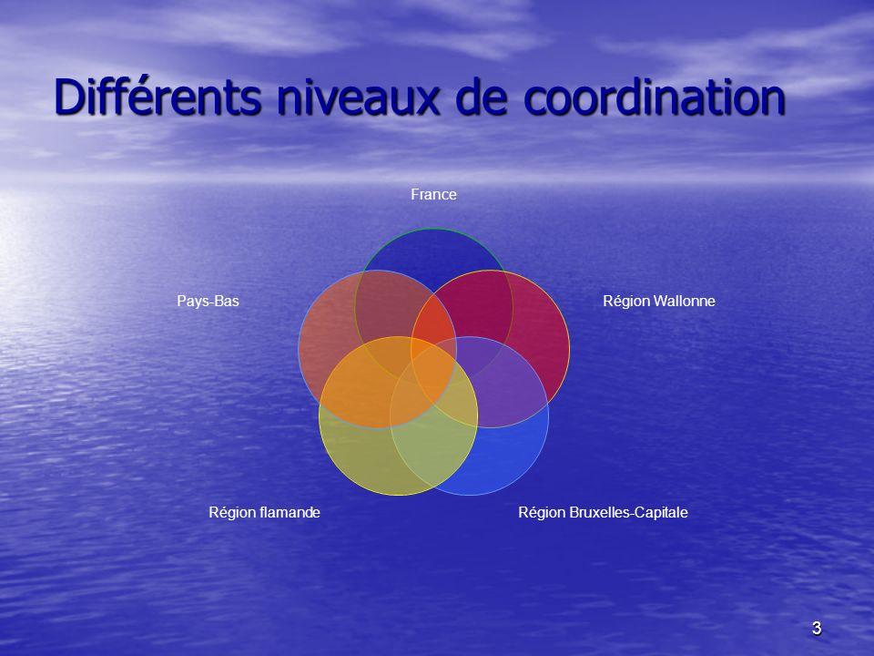 3 Différents niveaux de coordination