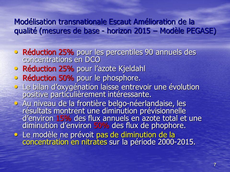 7 Modélisation transnationale Escaut Amélioration de la qualité (mesures de base - horizon 2015 – Modèle PEGASE) Réduction 25% pour les percentiles 90 annuels des concentrations en DCO Réduction 25% pour les percentiles 90 annuels des concentrations en DCO Réduction 25% pour lazote Kjeldahl Réduction 25% pour lazote Kjeldahl Réduction 50% pour le phosphore.