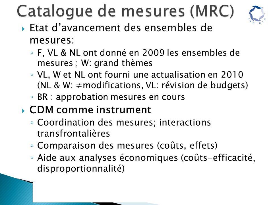 Etat davancement des ensembles de mesures: F, VL & NL ont donné en 2009 les ensembles de mesures ; W: grand thèmes VL, W et NL ont fourni une actualisation en 2010 (NL & W: modifications, VL: révision de budgets) BR : approbation mesures en cours CDM comme instrument Coordination des mesures; interactions transfrontalières Comparaison des mesures (coûts, effets) Aide aux analyses économiques (coûts-efficacité, disproportionnalité)