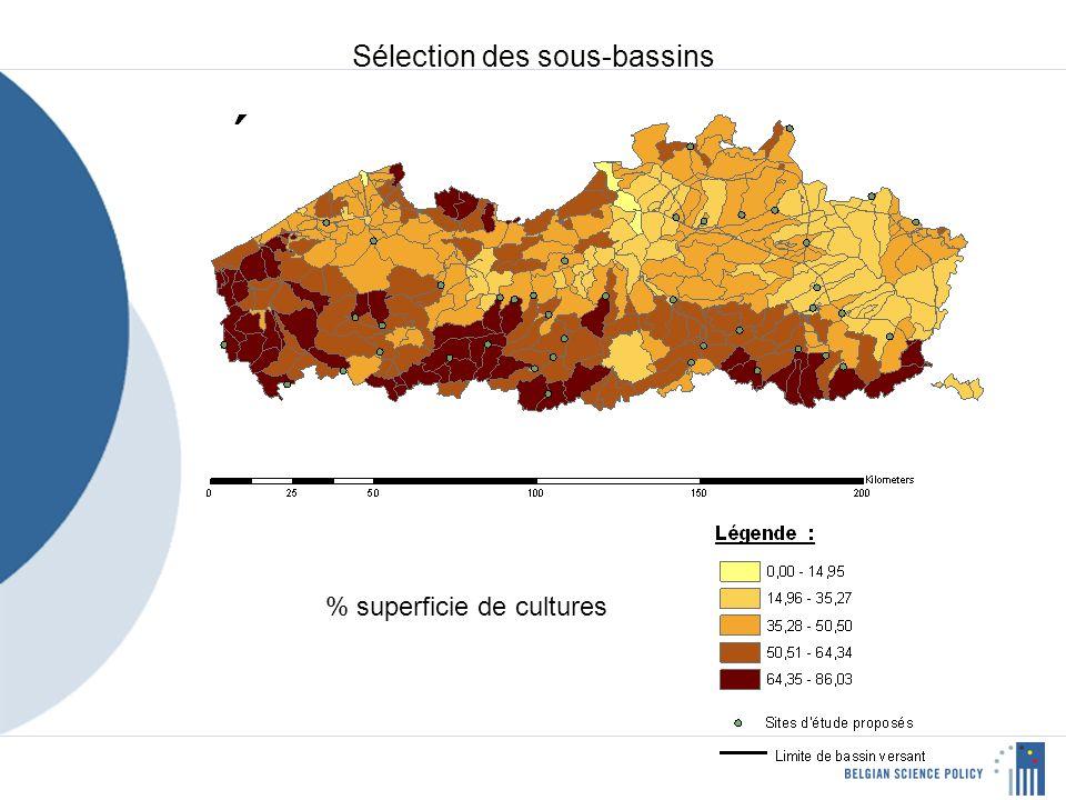 % superficie de cultures Sélection des sous-bassins