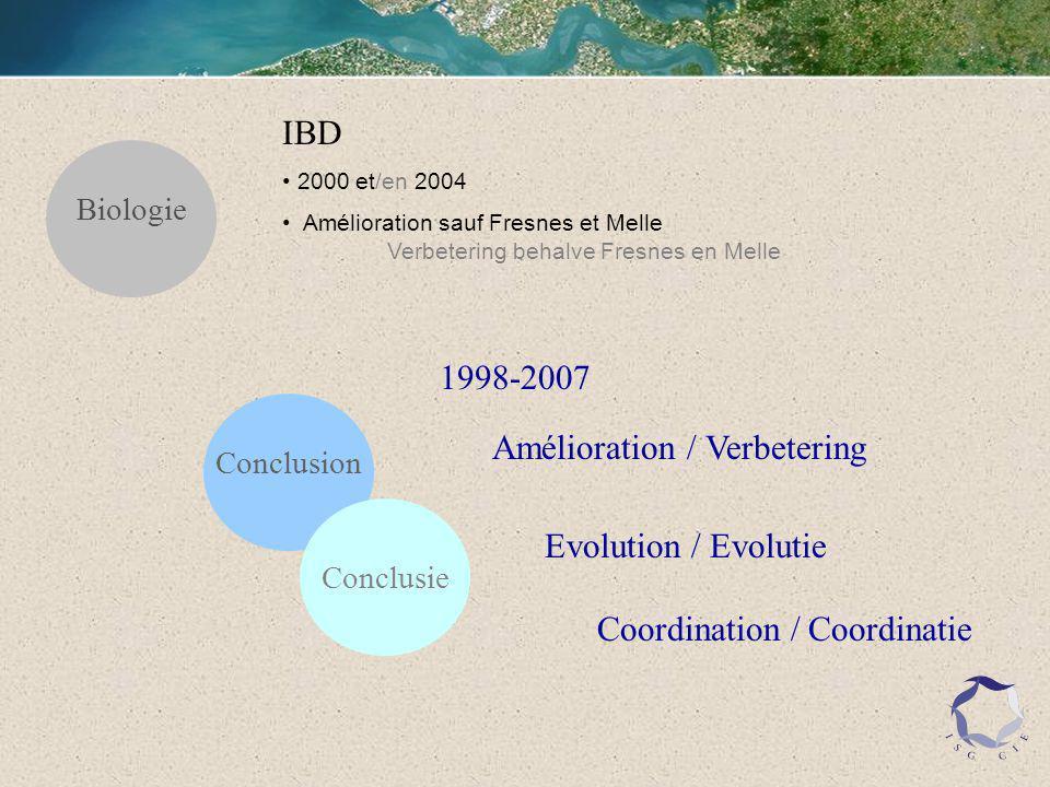 Biologie IBD 2000 et/en 2004 Amélioration sauf Fresnes et Melle Verbetering behalve Fresnes en Melle Conclusion Conclusie Amélioration / Verbetering Evolution / Evolutie Coordination / Coordinatie 1998-2007