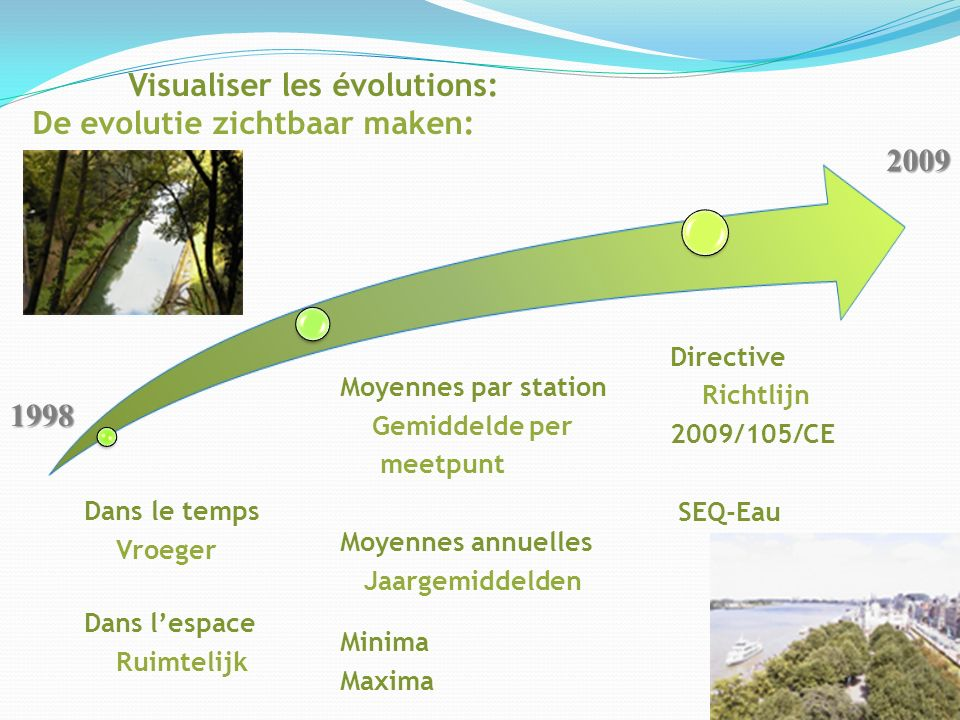 Visualiser les évolutions: De evolutie zichtbaar maken: Dans le temps Vroeger Dans lespace Ruimtelijk Moyennes par station Gemiddelde per meetpunt Moyennes annuelles Jaargemiddelden Minima Maxima Directive Richtlijn 2009/105/CE SEQ-Eau1998 2009