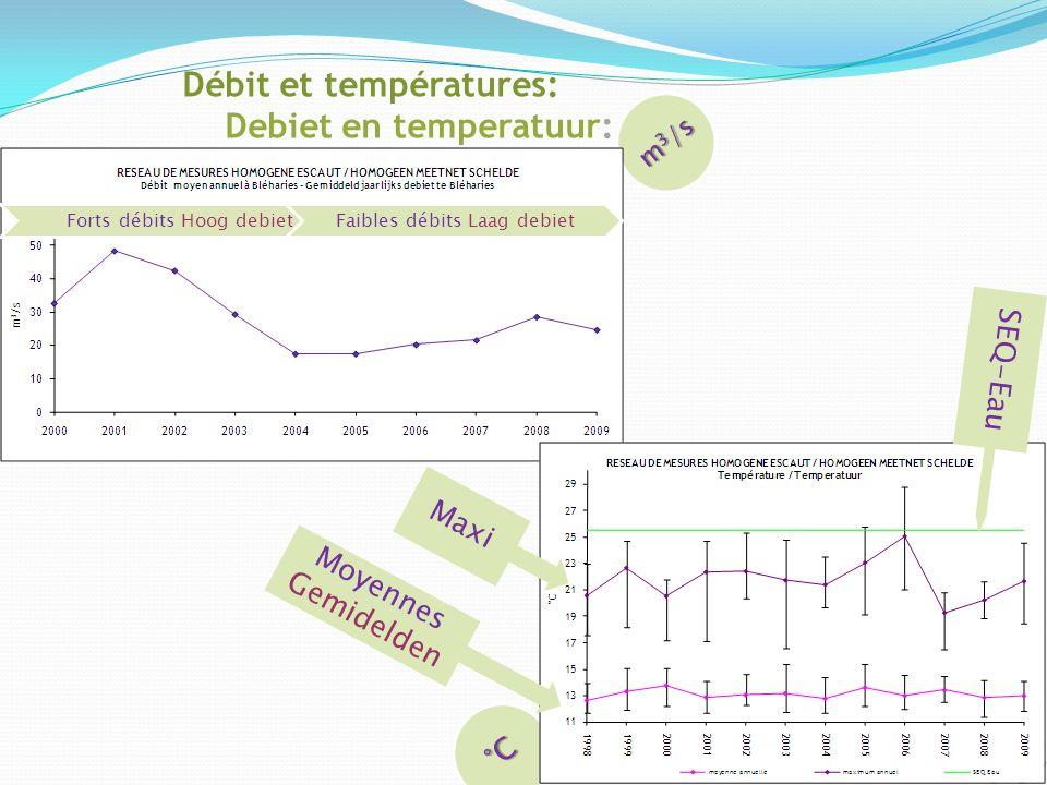 Débit et températures: Debiet en temperatuur: m 3 /s Forts débits Hoog debietFaibles débits Laag debiet°C Maxi Moyennes Gemidelden SEQ-Eau