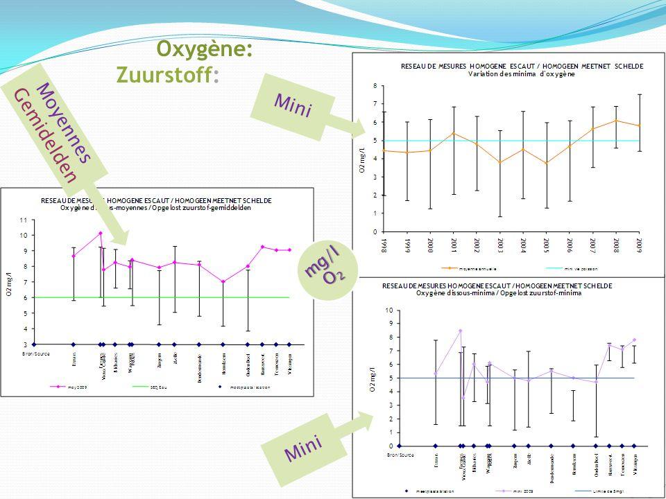 Oxygène: Zuurstoff: mg/l O 2 Moyennes Gemidelden Mini
