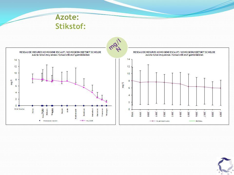 Azote: Stikstof: mg/l N