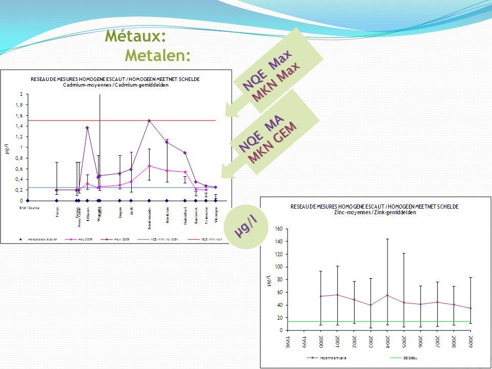 Métaux: Metalen: µg/l NQE Max MKN Max NQE MA MKN GEM