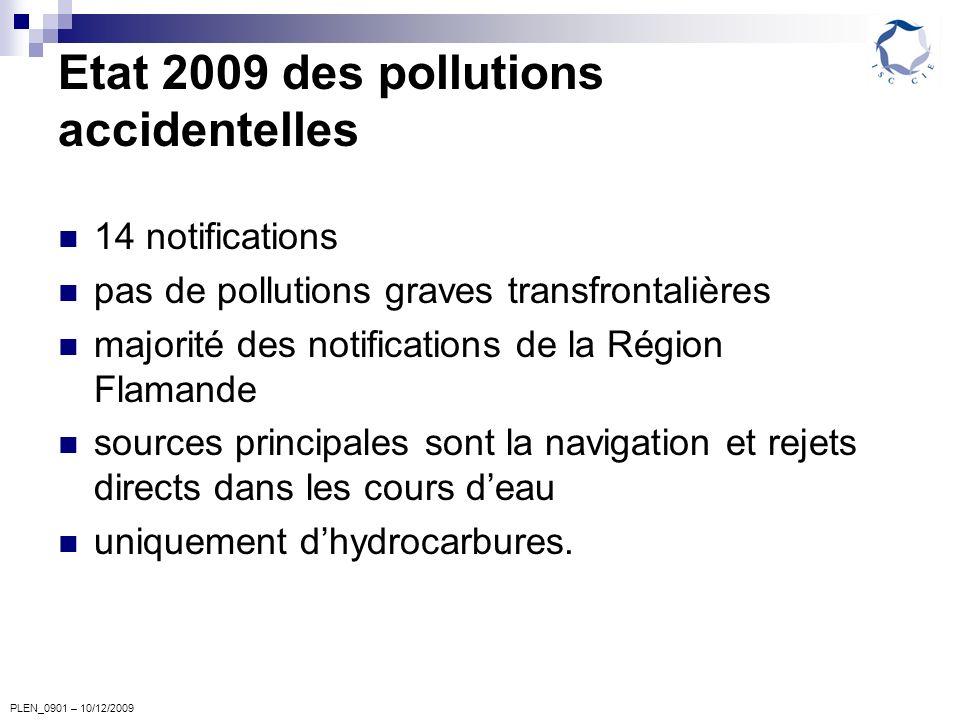 PLEN_0901 – 10/12/2009 Etat 2009 des pollutions accidentelles 14 notifications pas de pollutions graves transfrontalières majorité des notifications de la Région Flamande sources principales sont la navigation et rejets directs dans les cours deau uniquement dhydrocarbures.