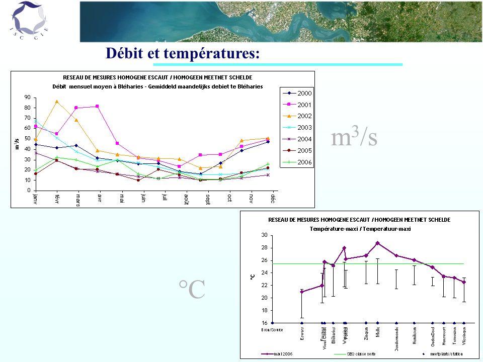 Débit et températures: m 3 /s °C