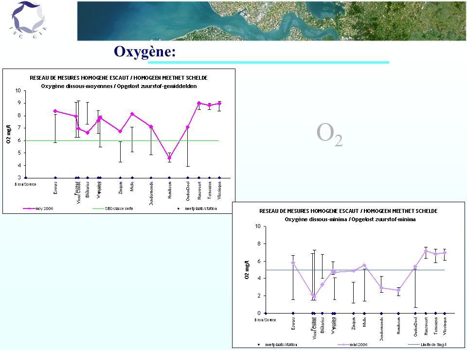 Oxygène: O2O2
