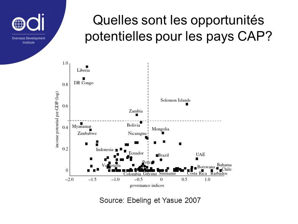 Quelles sont les opportunités potentielles pour les pays CAP? Source: Ebeling et Yasue 2007