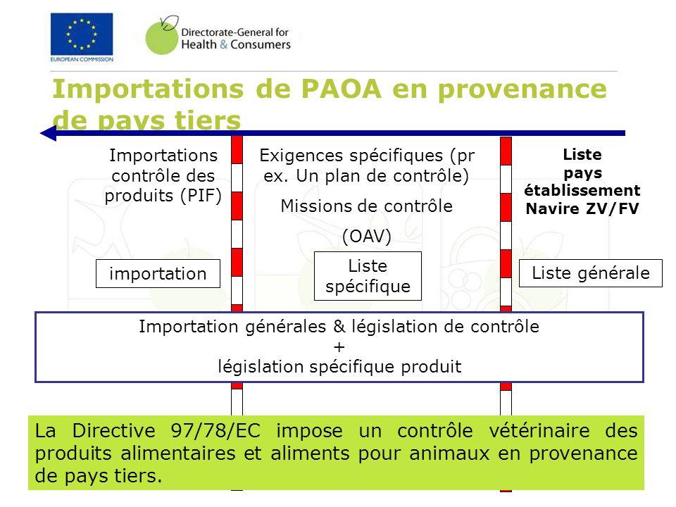 10 of 36 Importations de PAOA en provenance de pays tiers Exigences spécifiques (pr ex. Un plan de contrôle) Missions de contrôle (OAV) Liste spécifiq