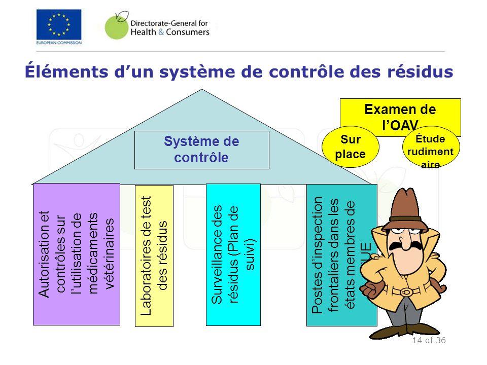 14 of 36 Éléments dun système de contrôle des résidus Système de contrôle Laboratoires de test des résidus Surveillance des résidus (Plan de suivi) Po
