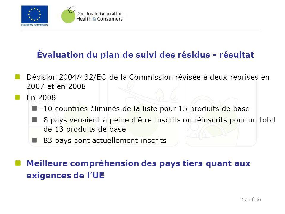 17 of 36 Décision 2004/432/EC de la Commission révisée à deux reprises en 2007 et en 2008 En 2008 10 countries éliminés de la liste pour 15 produits d