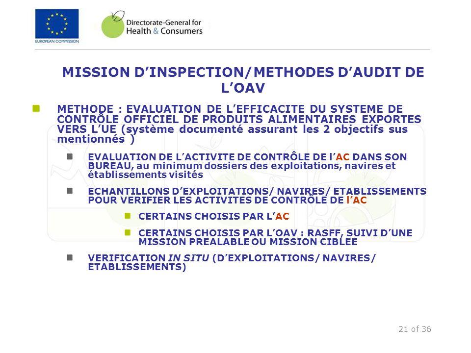 21 of 36 MISSION DINSPECTION/METHODES DAUDIT DE LOAV METHODE : EVALUATION DE LEFFICACITE DU SYSTEME DE CONTRÔLE OFFICIEL DE PRODUITS ALIMENTAIRES EXPO