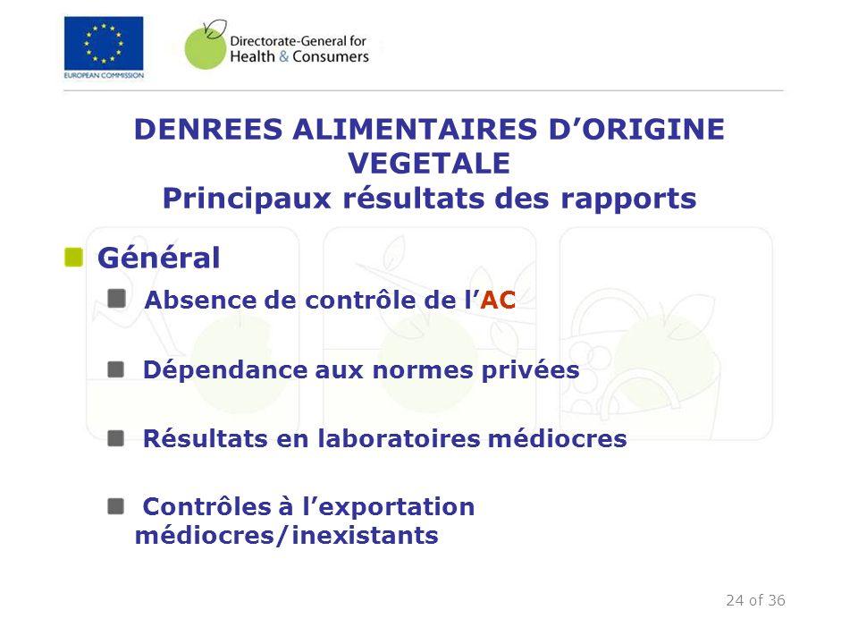 24 of 36 DENREES ALIMENTAIRES DORIGINE VEGETALE Principaux résultats des rapports Général Absence de contrôle de lAC Dépendance aux normes privées Rés