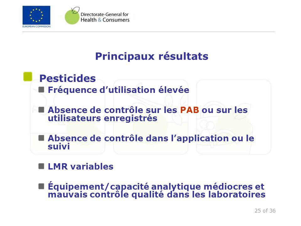 25 of 36 Principaux résultats Pesticides Fréquence dutilisation élevée Absence de contrôle sur les PAB ou sur les utilisateurs enregistrés Absence de