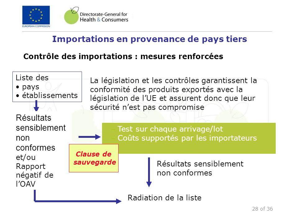 28 of 36 Importations en provenance de pays tiers Contrôle des importations : mesures renforcées Test sur chaque arrivage/lot Coûts supportés par les
