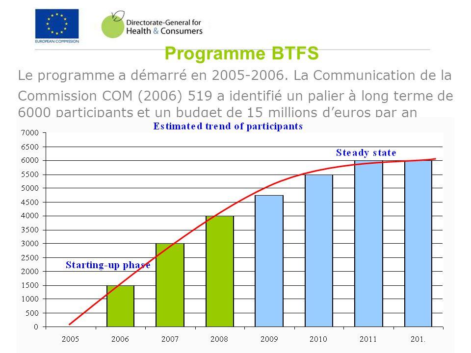 29 of 36 Programme BTFS Le programme a démarré en 2005-2006. La Communication de la Commission COM (2006) 519 a identifié un palier à long terme de 60
