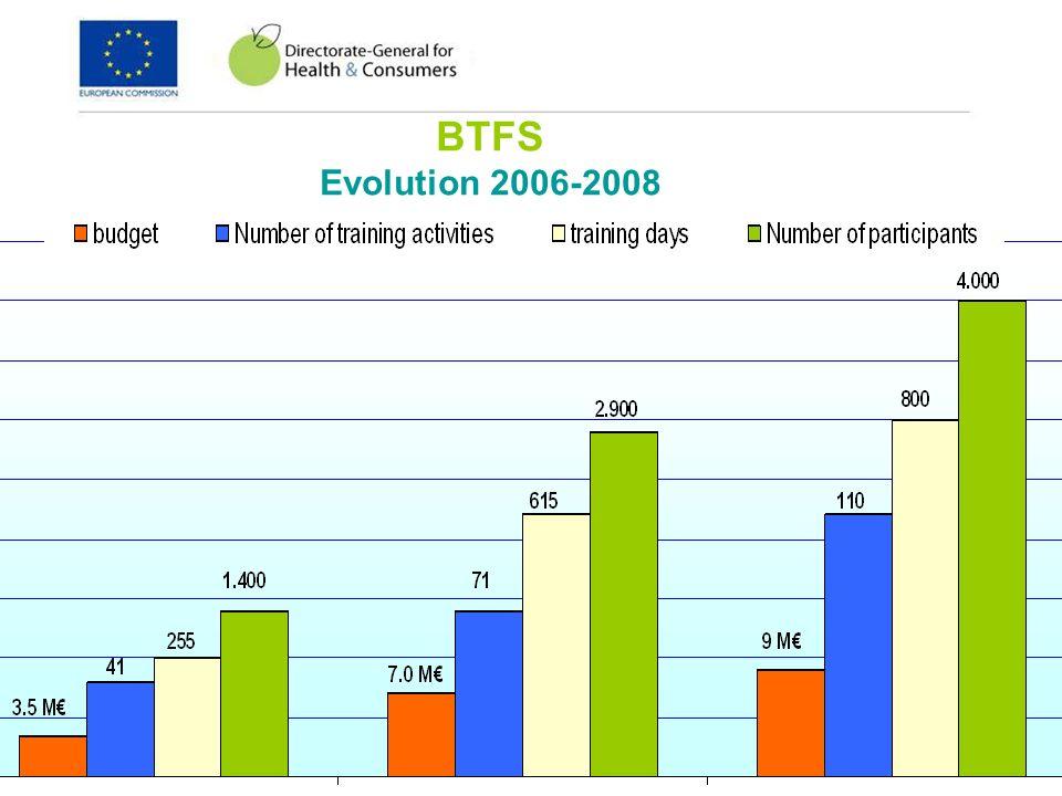 31 of 36 BTFS Evolution 2006-2008