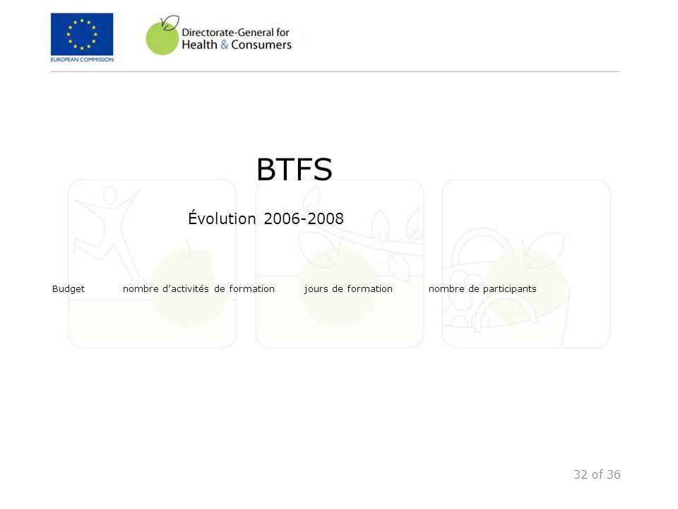 32 of 36 BTFS Évolution 2006-2008 Budget nombre dactivités de formation jours de formation nombre de participants