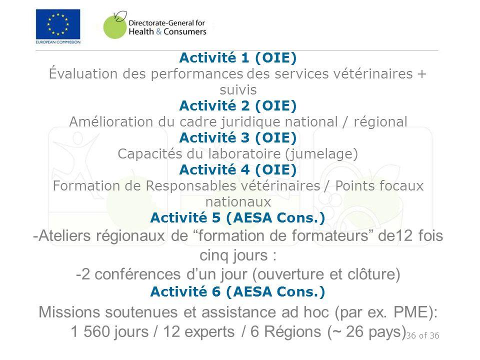 36 of 36 Activité 1 (OIE) Évaluation des performances des services vétérinaires + suivis Activité 2 (OIE) Amélioration du cadre juridique national / r