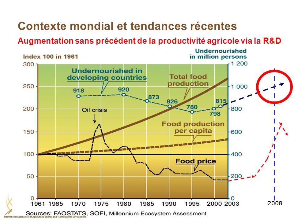 2008 Contexte mondial et tendances récentes Augmentation sans précédent de la productivité agricole via la R&D
