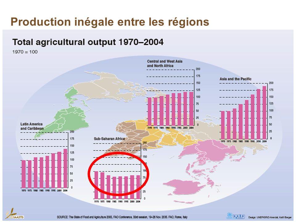 Production inégale entre les régions