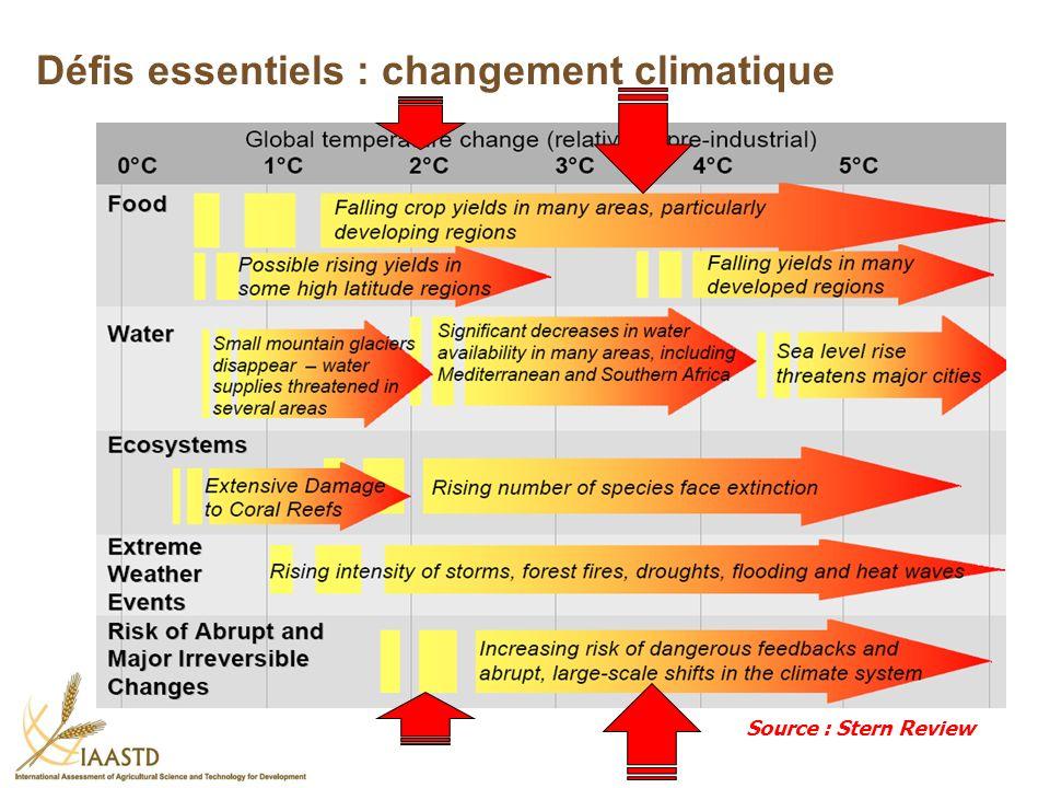 Source : Stern Review Défis essentiels : changement climatique