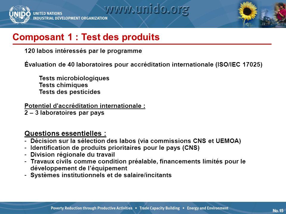 No.15 Composant 1 : Test des produits 120 labos intéressés par le programme Évaluation de 40 laboratoires pour accréditation internationale (ISO/IEC 17025) Tests microbiologiques Tests chimiques Tests des pesticides Potentiel d accréditation internationale : 2 – 3 laboratoires par pays Questions essentielles : -Décision sur la sélection des labos (via commissions CNS et UEMOA) -Identification de produits prioritaires pour le pays (CNS) -Division régionale du travail -Travaux civils comme condition préalable, financements limités pour le développement de léquipement -Systèmes institutionnels et de salaire/incitants
