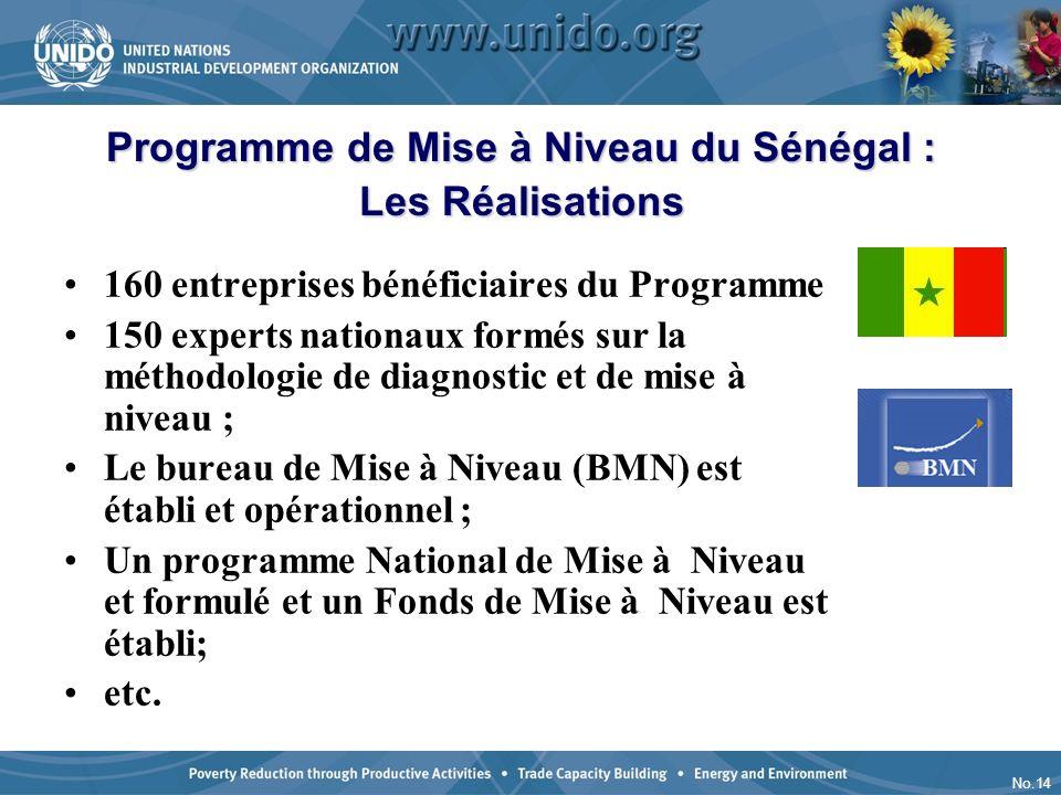 No.14 160 entreprises bénéficiaires du Programme 150 experts nationaux formés sur la méthodologie de diagnostic et de mise à niveau ; Le bureau de Mis