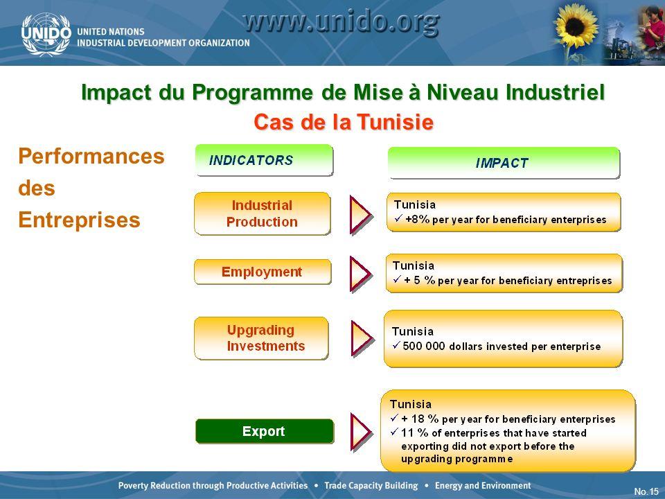 No.15 Performances des Entreprises Impact du Programme de Mise à Niveau Industriel Cas de la Tunisie