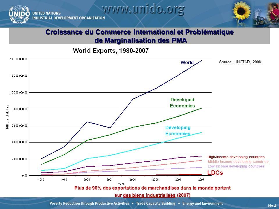 No.4 Plus de 90% des exportations de marchandises dans le monde portent sur des biens industrialisés (2007) Croissance du Commerce International et Pr
