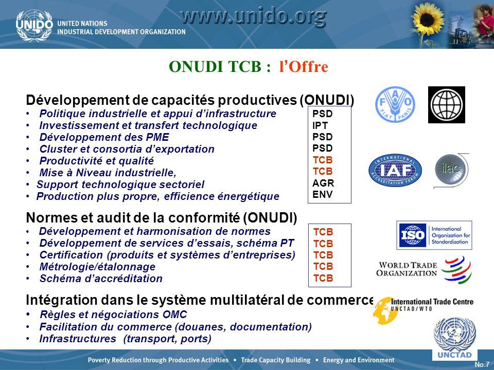 No.7 Développement de capacités productives (ONUDI) Politique industrielle et appui dinfrastructure Investissement et transfert technologique Développ