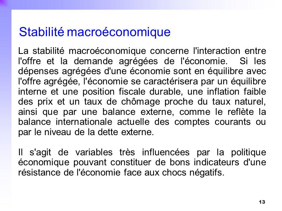 13 La stabilité macroéconomique concerne l'interaction entre l'offre et la demande agrégées de l'économie. Si les dépenses agrégées d'une économie son