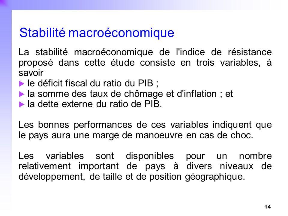 14 La stabilité macroéconomique de l'indice de résistance proposé dans cette étude consiste en trois variables, à savoir le déficit fiscal du ratio du