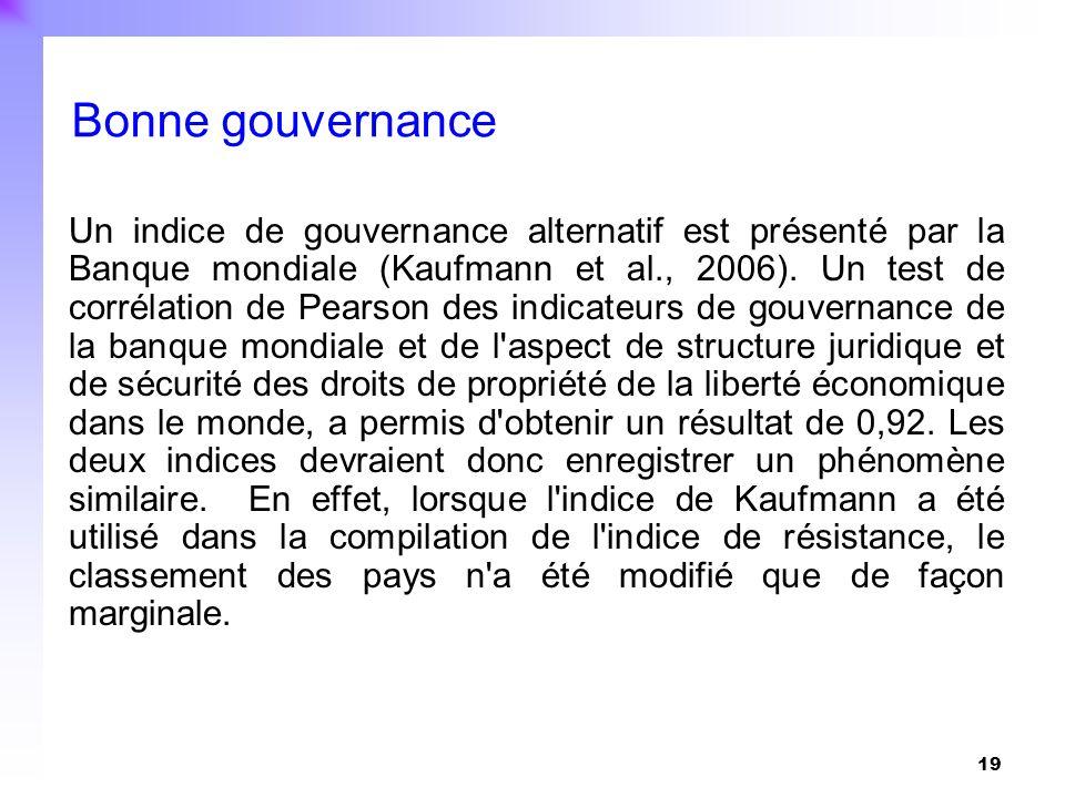 19 Un indice de gouvernance alternatif est présenté par la Banque mondiale (Kaufmann et al., 2006). Un test de corrélation de Pearson des indicateurs