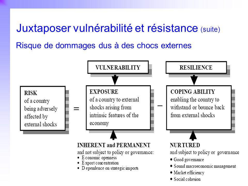 24 Juxtaposer vulnérabilité et résistance (suite) Risque de dommages dus à des chocs externes